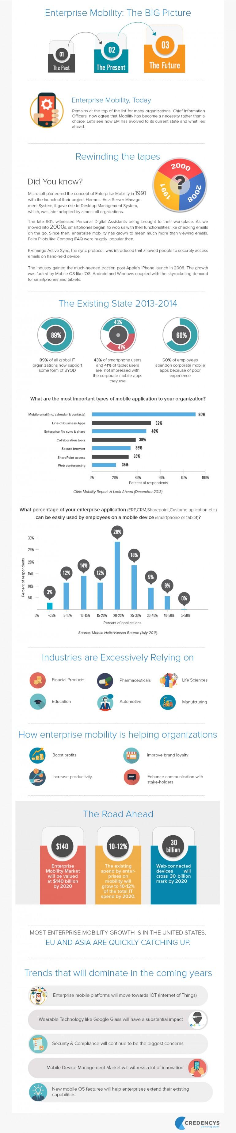 enterprise mobility infographics-new