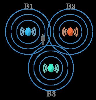 ibeacons process