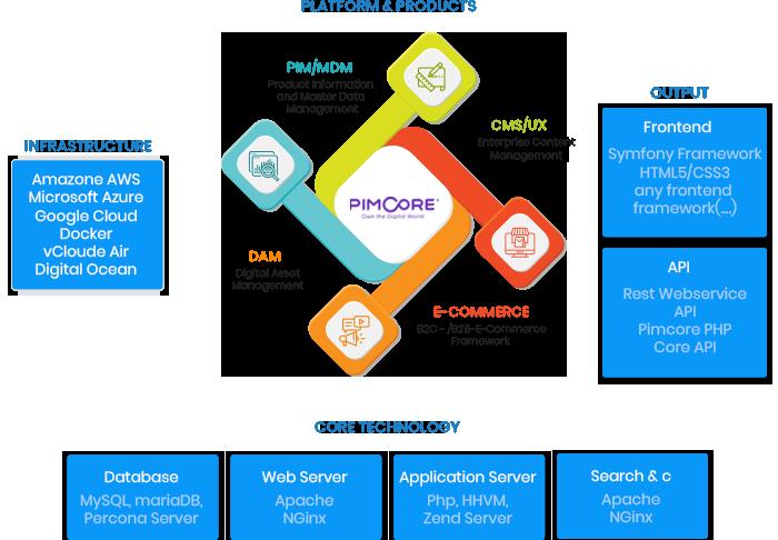 Hire PimCore Developer   PimCore Development Services