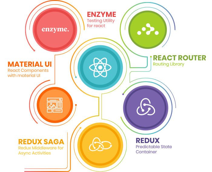 Hire React JS developers From India, USA - Credencys Solution Inc