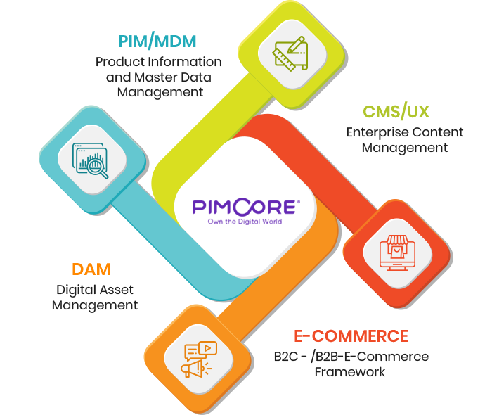 Pimcore Development Services | Pimcore Development Company USA