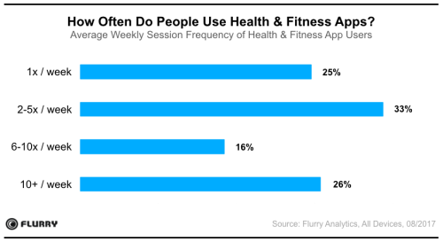 health-and-fitness-apps