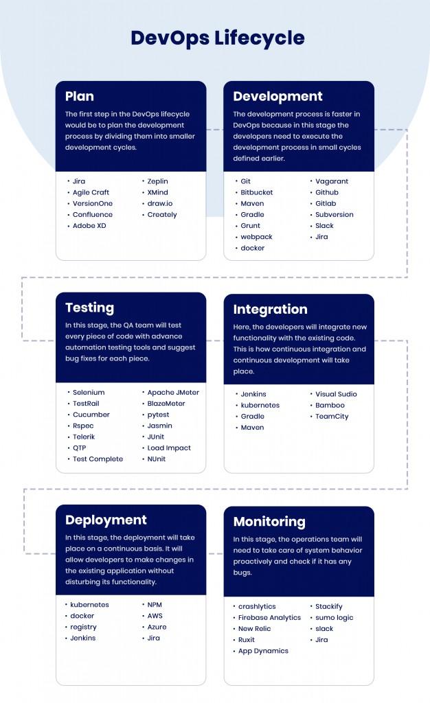 lifecycle-devops-as-a-service