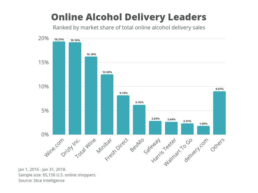 alcohol-delivery-app-development