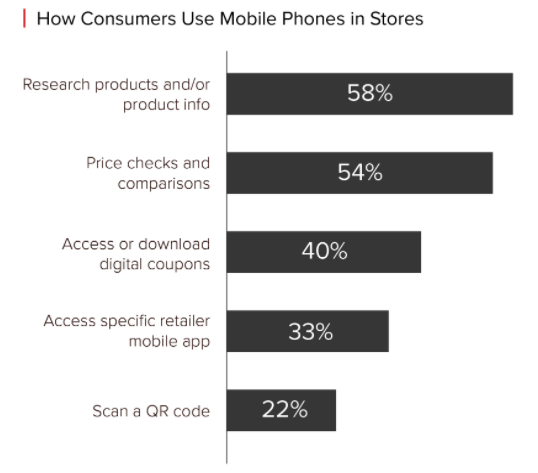 consumers use mobile phones