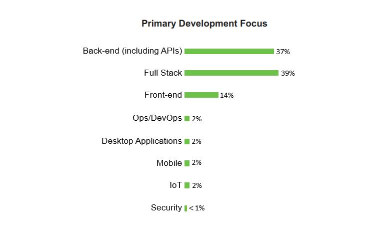 primary data focus