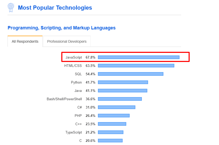 most popular technologies 1