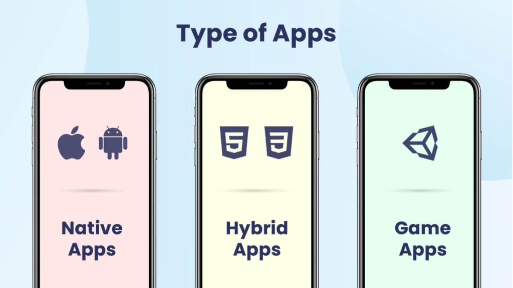 types of apps