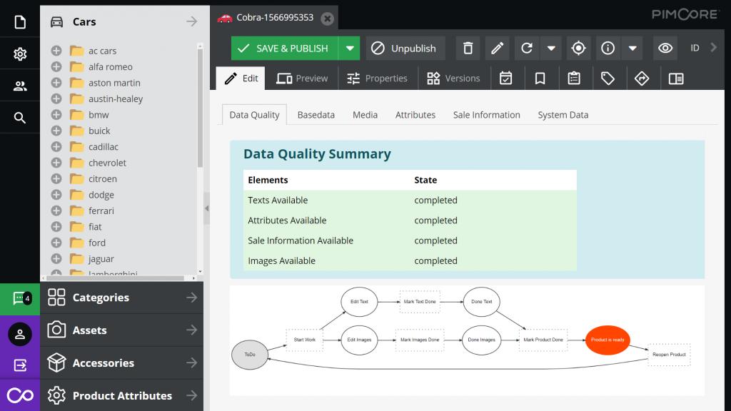 Pimcore PIM Data Quality & Completeness